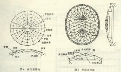 预应力网格结构 现代预应力技术与空间网格结构