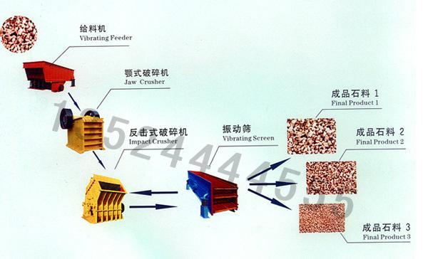 鹅卵石破碎机/石料生产设备/沙石破碎机