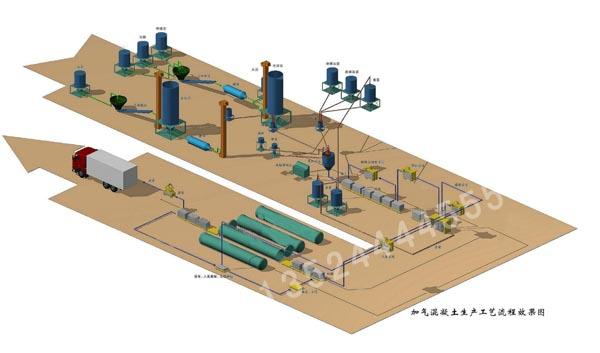 加气混凝土砌块成套设备/加气块设备/砂加气设备