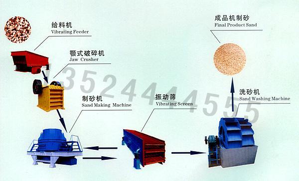 河卵石制沙机/机制砂生产线/建筑砂生产线