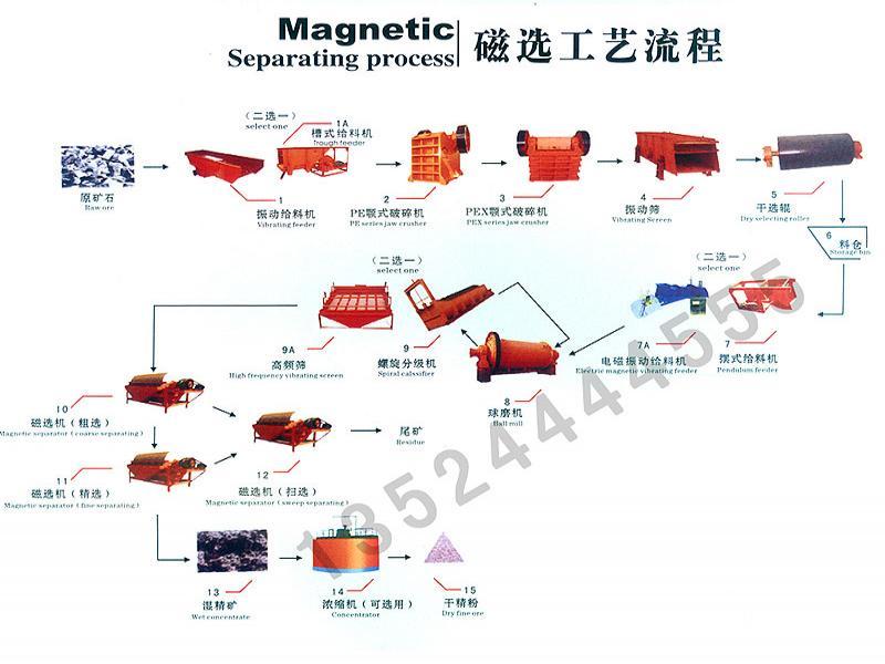 选铁设备/铁矿选矿设备/铜矿选矿设备