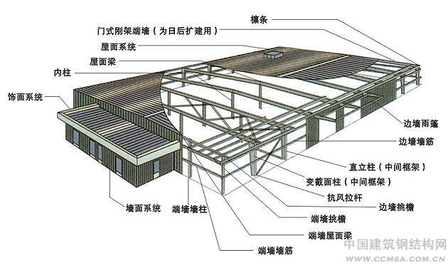 厂房钢结构体系