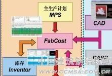 FabCost系统