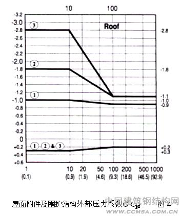 《门式刚架轻型房屋钢结构技术规程》中给出的组合压力系数均为屋面
