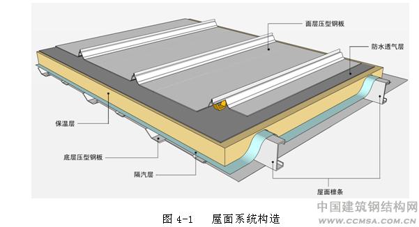 金属屋面防水材料_装配式金属板围护系统防水性能研究 - 钢结构行业技术资料--建筑 ...