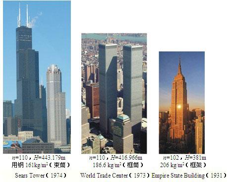 现代钢结构建筑的结构特征概述_技术论文_建筑钢结构网