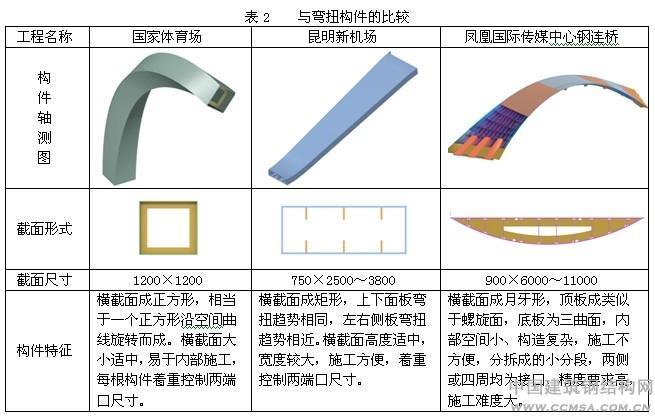 """凤凰国际传媒中心钢结构工程""""三曲钢连桥""""加工制作技术"""