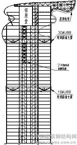 北京盘古大观结构立面示意图