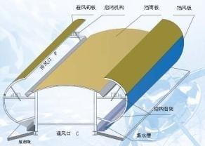 屋顶通风器(避风调节)