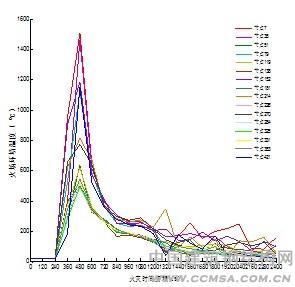 空间网架结构抗火性能模拟分析
