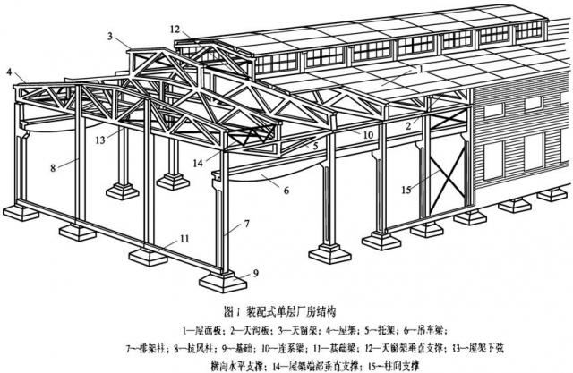 屋盖结构组成   钢屋盖结构组成:屋面板,檩条,屋架,托架,天窗架,支撑