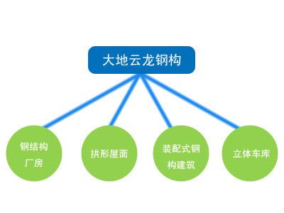 4大业务体系