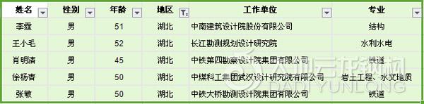 湖北省-第8批全国工程勘察设计大师提名名单