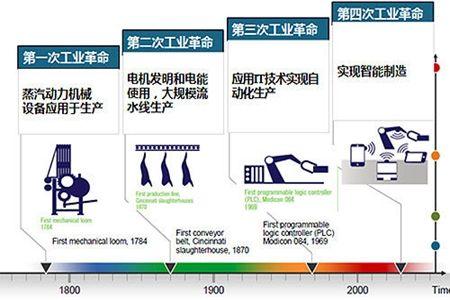 丁成章带您解读什么是工业4.0?