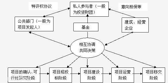 中国PPP发展中现存问题剖析