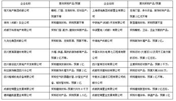 """2017成都建博会,""""行业大咖""""纷纷点赞,""""核心买家""""强势助阵"""