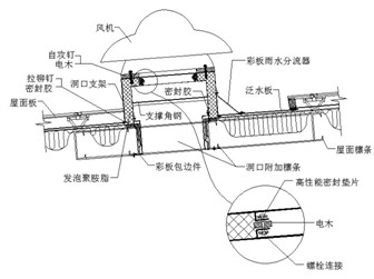 钢结构房屋防冷(热)桥问题解决方案