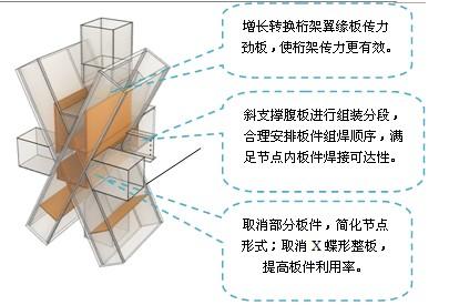 形式(斜撑框架结构复杂节点焊接);